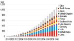Batteriespeicher: Verhundertzwanzigfachung bis 2040