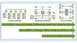 Evolution der E/E-Architekturen. Traditioneller domänenorientierter Ansatz (links), zentralisierte Architektur (Mitte), zukünftige Zonen-Architektur (rechts)