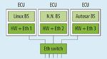 Separate ECUs, die über einen Ethernet-Switch verbunden sind