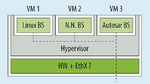 Integration mehrerer ECUs in eine Server- ECU mittels eines Hypervisors