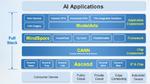 Mit der Vorstellung des Ascend 910 für das Training von KI-Anwendungen und dem Framework MindSpore kann Huawei jetzt einen kompletten Entwicklungs-Stack anbieten.