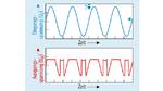 Phasenumkehr: Übersteigt die Gleichtaktspannung an den Eingängen des OPVs die vom Hersteller genannten maximalen und minimalen Grenzwerte, dann kann es zur Phasenumkehr des Ausgangssignals kommen