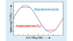 Bei OPVs mit komplementären Transistorpaaren im Eingang tritt keine Phasenumkehr (siehe Bild 2) auf