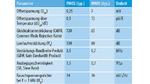 Vergleich der Spezifikationen des OPA171 im PMOS- und NMOS-Bereich