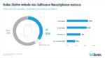 Faltbare Smartphones sind der neue Renner