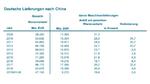 Zahlen zu deutschen Lieferungen nach China