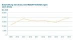 Grafik zur Entwicklung der deutschen Maschinenlieferungen nach China
