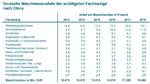 Zahlen zur deutschen Maschinenausfuhr nach Fachzweigen