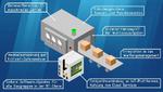 SSV konzipiert Gateways mittels »Design Thinking«