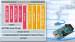 Support for 70 percent of industrial communication protocols
