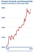 Umsatzentwicklung der Messtechnik- und Sensorikbranche ab 2010 bis heute.