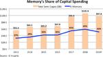 Fab-Investitionen sinken deutlich