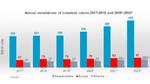 2_Grafik zum Industrierobotermarkt