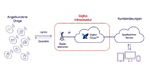 Microsoft Azure Cloud for Predictive Maintenance