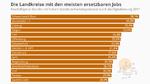 Grafik zu Digitalisierung und Arbeitsmarkt