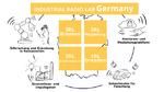 Übersicht zu den vier Standorten des Industrial Radio Lab Germany.