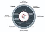 Grafik zur Umsatzveteilung deutscher Unternehmen