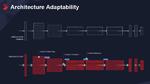 Anpassungsfähigkeit der Architektur bezüglich des Datenflusses, der Genauigkeit und der Speicherhierarchie.