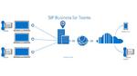 3 Optionen, um Business-Telefonie über Office 365 zu realisieren