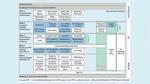 Die fünf Schichten des Plattform-Software-Frameworks RTA-VRTE beinhalten alle Mechanismen, um darauf Funktionen sicher und flexibel aufzusetzen.