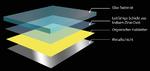 Aufbau einer organischen Leuchtdiode