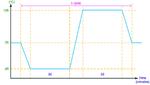 Bild 3. Thermisches Zyklusprofil zur AEC-Q Qualifizierung von Recom DC/DC-Wandlern.