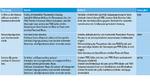 Gegenüberstellung der verschiedenen Platzierungsarten für Strommesswiderstände zum Messen der Phasenstromstärke