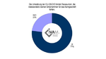 Umfrage: Datenschutz kann Technologien und KMU ausbremsen