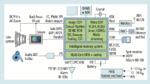 Blockdiagramm einer IP-Kamera auf Basis eines Ambarella SoCs.