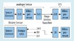 """Blockschaltbild von """"traditionellen"""" analogen und binären Sensoren"""