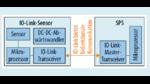 SPS mit IO-Link-Sensor
