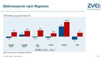Elektroexporte stagnieren im August
