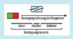 Bild 2. Ein einzelner Reedkontakt mit den entsprechenden Betätigungsbereichen.