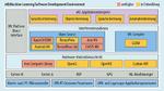 Mit der Software-Entwicklungsumgebung eIQ können Entwickler ML-Anwendungen für alle Prozessoren von NXP entwickeln.