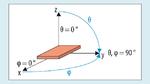 Zur räumlichen Charakterisierung des Antennengewinns wird ein Raum-Koordinatensystem (Kugelkoordinaten) verwendet, mit dem Radius r, dem Polarwinkel θ und dem Azimutwinkel φ
