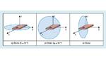 Darstellung der ebenen Polardiagramme der Strahlungscharakteristik im Raum-Koordinatensystem