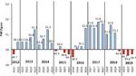 Entwicklung des Purchasing Managers´ Index in China seit dem dritten Quartal 2012.