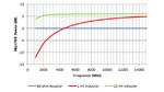 Bild 3. Die theoretische relative Ausgangsleistung, die mit der Schaltung nach Bild 1 erzielt werden kann, wenn der Collector über einen 50-Ω-Widerstand, eine 1-nH-Induktivität oder eine 10-nH-Induktivität mit der positiven Versorgungsspannung verbun