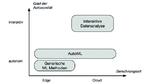 Gruppierung bisheriger ML-Ansätze