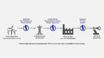 Abbildung 1: Leistungsverluste treten an jeder Stelle von Erzeugung, Übertragung bis hin zum Verbrauch auf.
