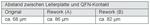 Tabelle 1: Abstand zwischen Leiterplatte und QFN-Kontakt.