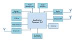 Blockdiagramm einer Head Unit mit einem Applikationsprozessor als Kernstück