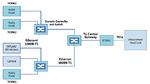 Automotive Ethernet ermöglicht die Verteilung einzelner Elemente eines Infotainment-Systems über  vernetzte Knoten