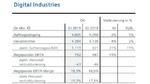 Die Geschäftszahlen der Division 'Digital Industries' von Siemens im vierten Quartal 2019