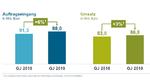Auftragseingang und Umsatz von im Geschäftsjahr 2019 im Vergleich zum Geschäftsjahr 2018