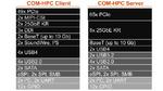 COM-HPC Pinout verabschiedet