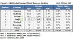DRAM-Umsätze steigen wieder