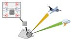 Prinzip eines multifunktionalen Antennenarrays