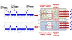 Multiband-Sende- und -Empfangskonfiguration mit den Transceiver-ICs AFE7422 und AFE7444.