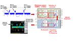 Frequenzumsetzung und Frequenzsprünge mit den Transceiver-ICs AFE7444 und AFE7422.